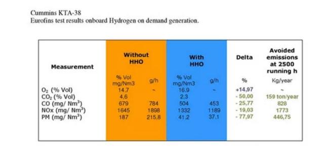 EUROFINS medicion de reduccion de gases contaminantes en camion empleando hidrogeno